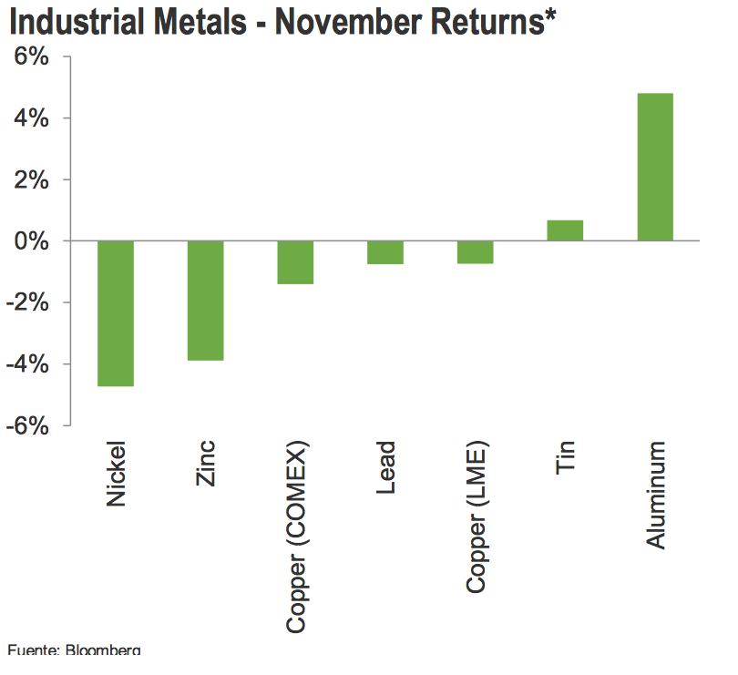 metales industriales 2015