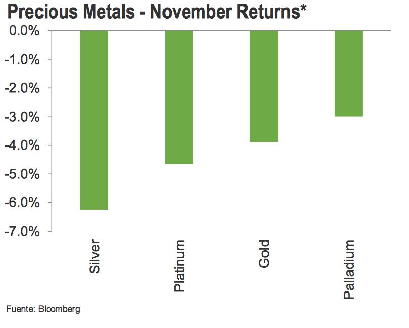 metales preciosos 2015