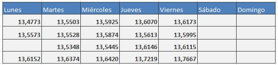 tabla de valores usd/mxn