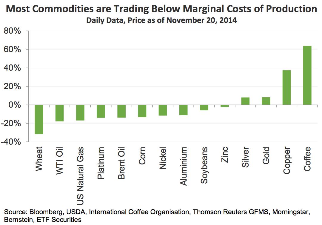 coste producción materias primas
