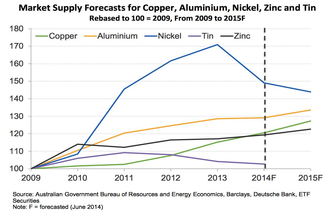 oferta metales industriales