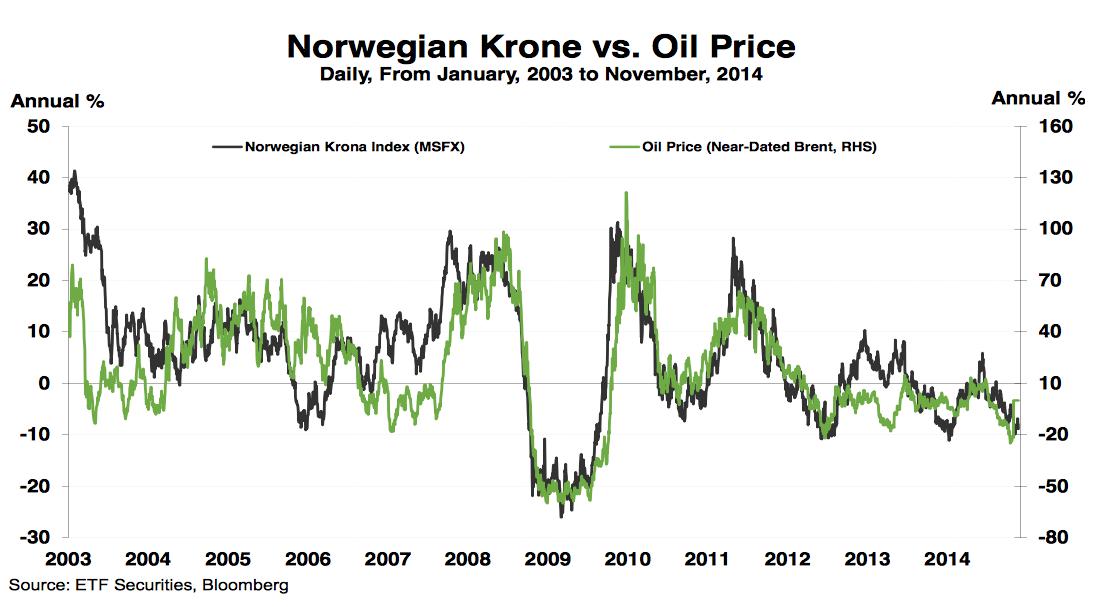 divisas y petroleo