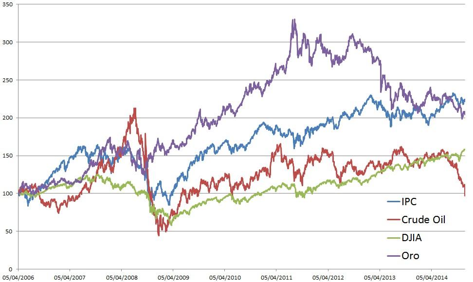 Correlaciones de la bolsa mexicana con el Dow Jones, Oro y Petróleo