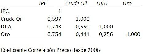 Coeficiente de correlación entre los precios desde 2006