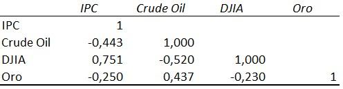 Coeficiente correlación 2014 IPC, Dow