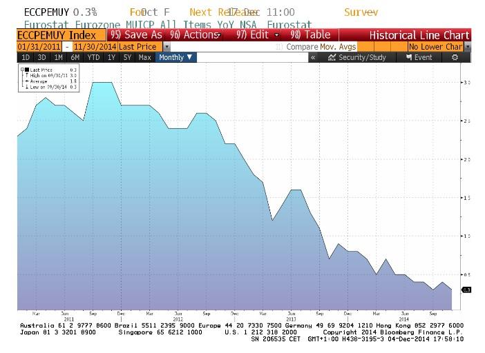 IPC Zona Euro desde el año 2010