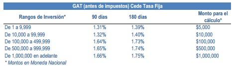 CEDEs Bancomer a tasa fija