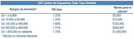 CEDEs bancomer a tasa variable