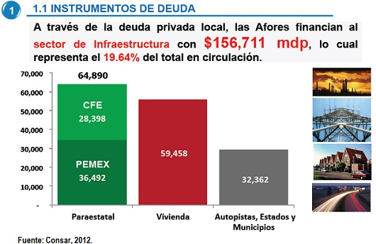 Afores financian a Pemex y CFE