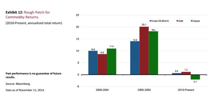 rendimiento materias primas en 2014