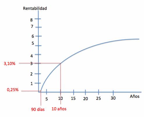 curva de tipos
