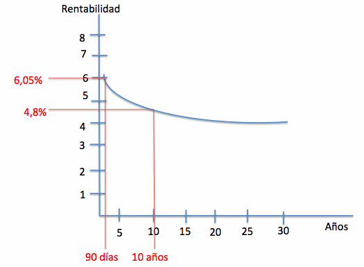 curva tipos inversa