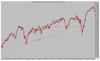 Dow jones diario foro
