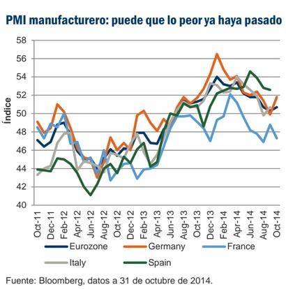 PMI manufacturero