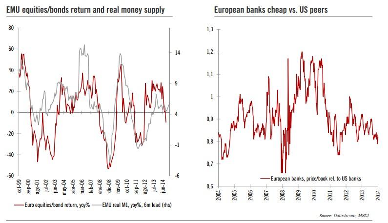 Renta variable/bonos EMU y bancos europeos vs us