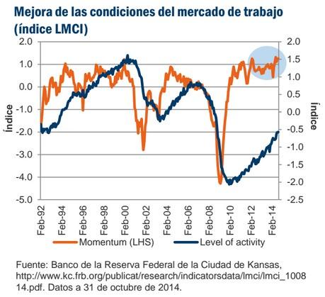 Mejora de las condiciones del mercado de trabajo (índice LMCI)