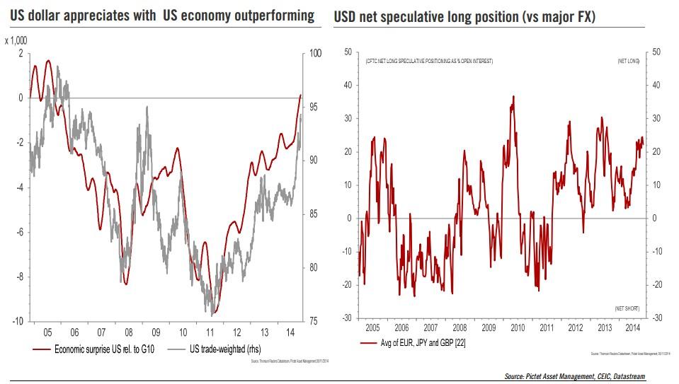 Apreciación Dólar EEUU, mejora economía EEUU