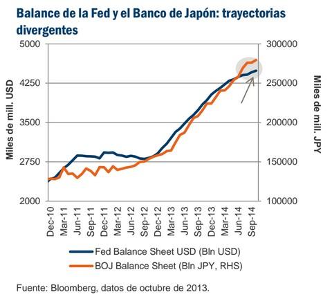 Balance de la Fed y el Banco de Japón: trayectorias divergentes