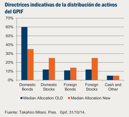 Directrices indicativas de la distribución de activos del GPIF