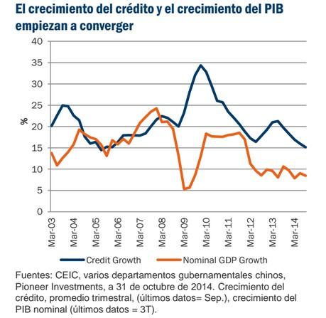 El crecimiento del crédito y el crecimiento del PIB empiezan a converger