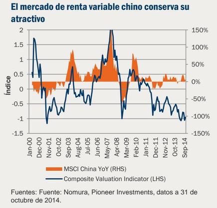El mercado de renta variable chino conserva su atractivo