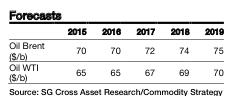 Société Générale previsiones pétrole 2015