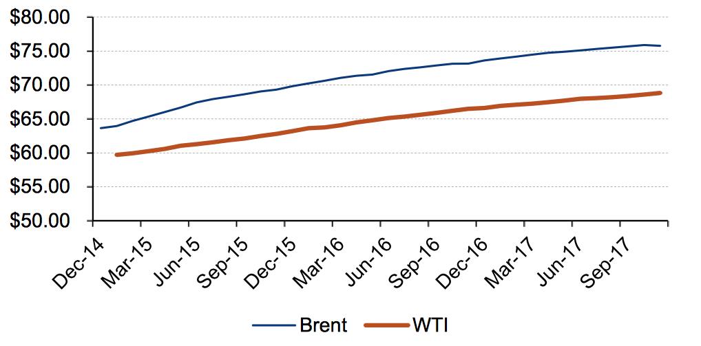 precio del petróleo en 2015