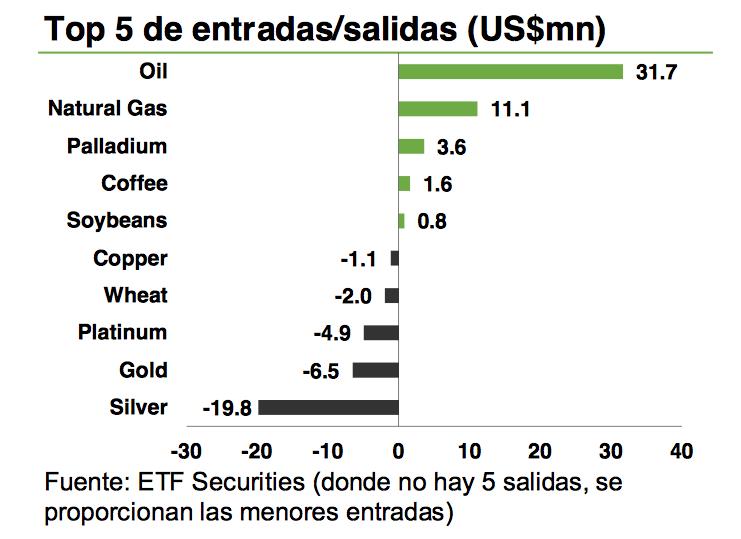 capital ETP materias primas