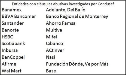 Entidades con cláusulas abusivas en México