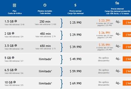 14970955ebc Mejores planes y tarifas de internet móvil Chile 2014 (2/2) - Rankia