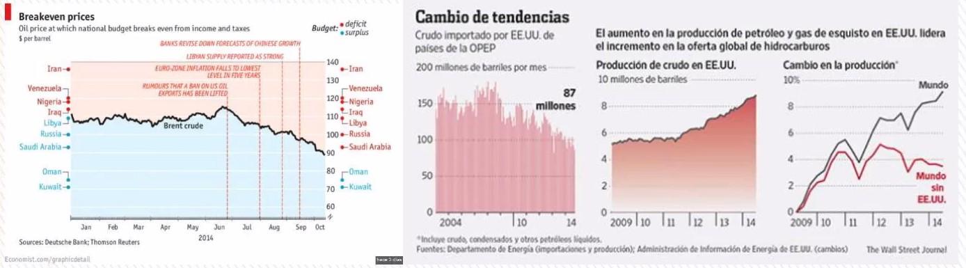 Pablo del Barrio: Caída del petróleo