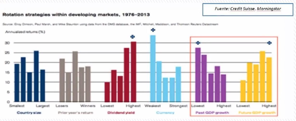 Estrategias mercados desarrollados