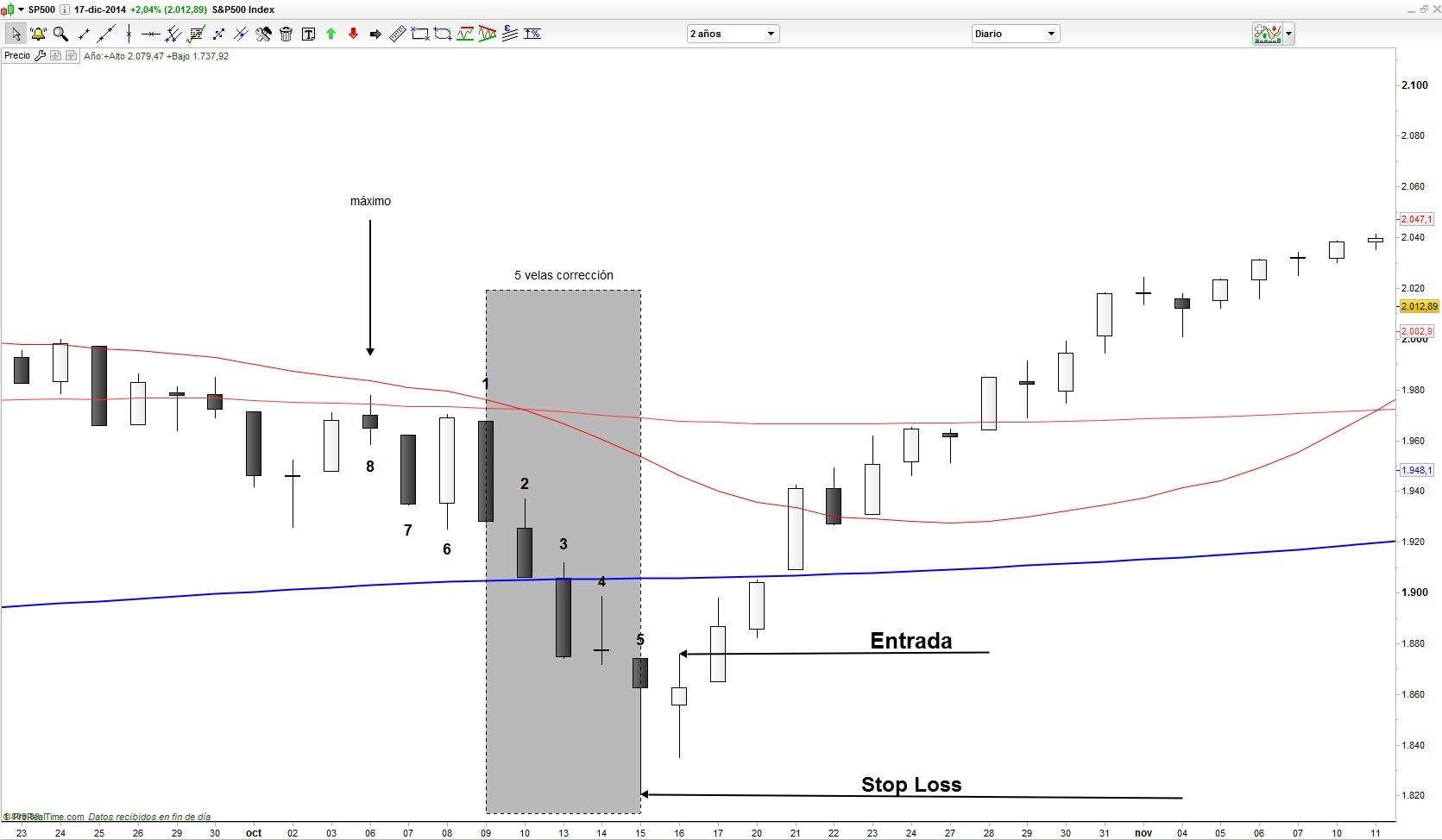 Corrección ordenada sistema trading