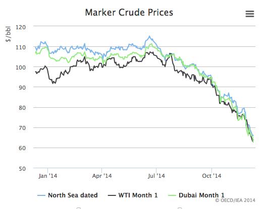 Precio petrolero 2014