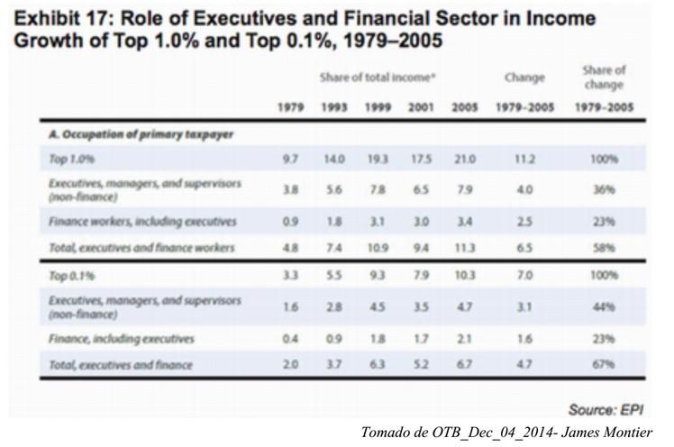 Papel sector financiero y ejecutivos