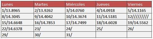 Tipo de cambio SAt para diciembre de 2014