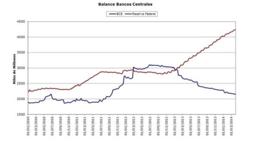 Balances bancos centrales