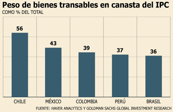 Riesgo de inflación en Chile según Goldman Sachs