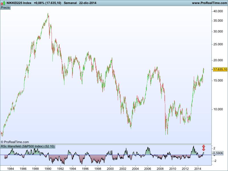 Gráfico 1.- Gráfico del Nikkei en velas semanales y su RSc de Mansfield