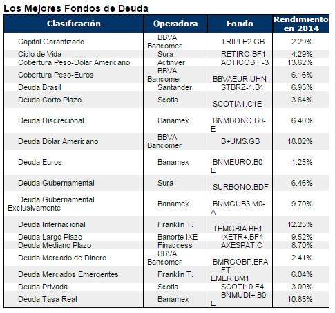 Fondos de deuda México