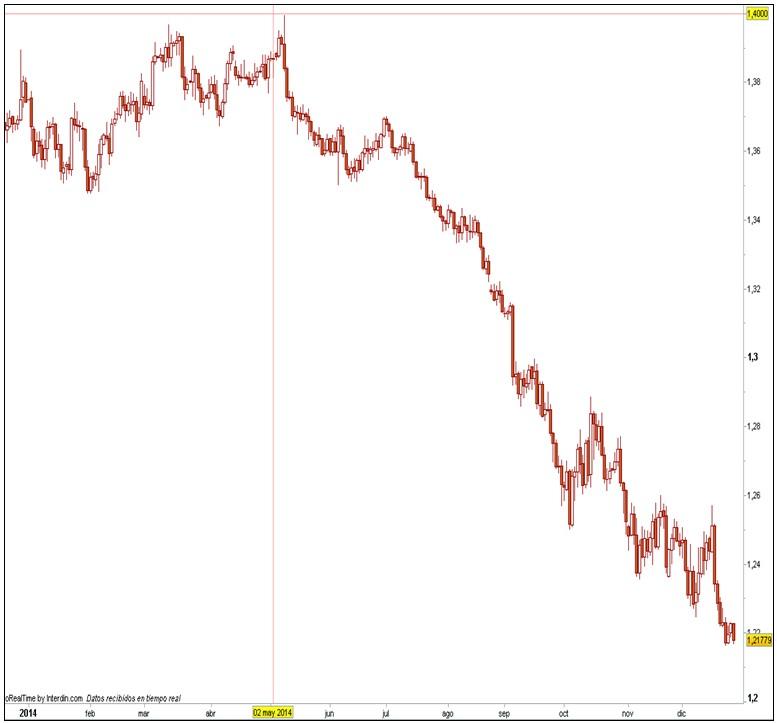 Trading EUR/USD