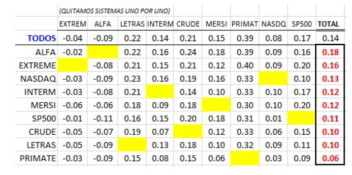 correlación entre sistemas
