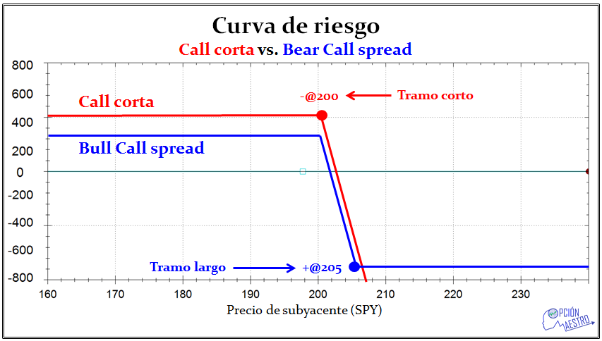 Call corta vs bear Call Spread