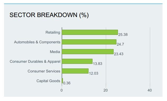 Sectores de iShares Global Consumer Discretionary ETF