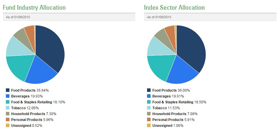 Sectores SPDR S&P International Consumer Staples Sector ETF