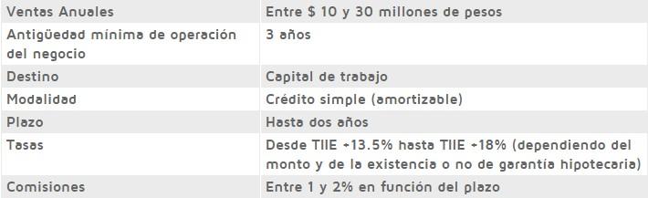 Bankaool crédito pyme express