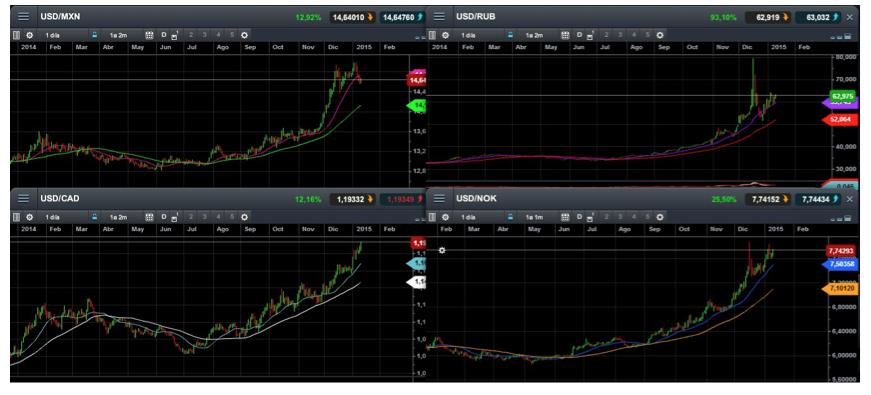 depreciación divisas petroleo