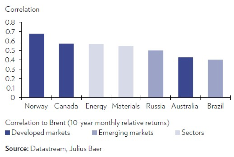 correlacion de mercados con el petroleo