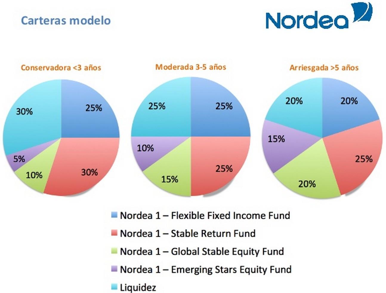 ¿Cómo batir a los mercados? Evento Valencia con Nordea y Aberdeen - Rankia