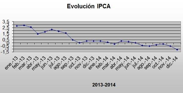 IPCA Diciembre 2014